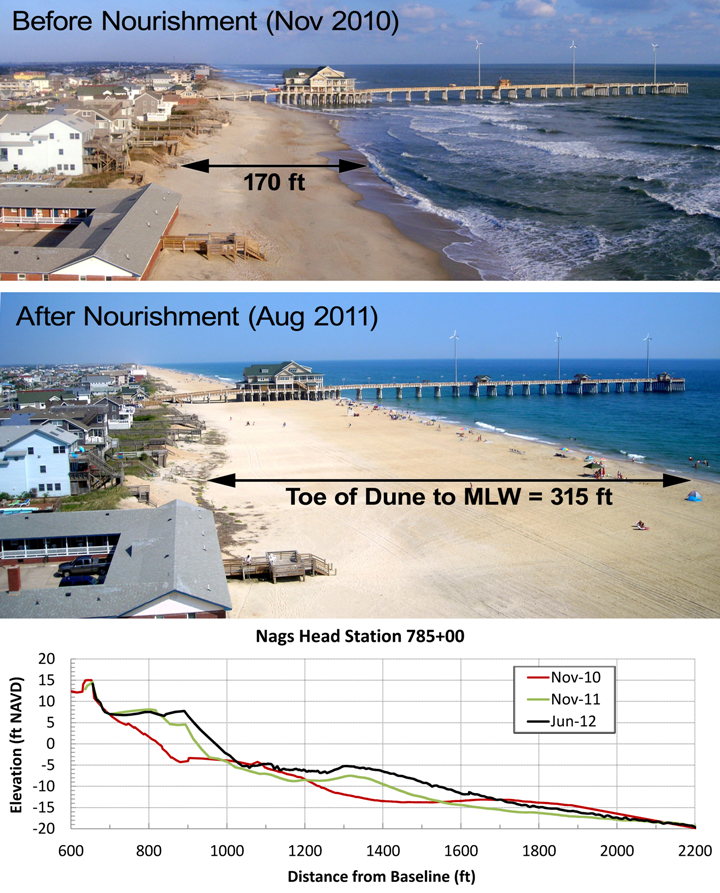 NagsHead-Beach-Before-After2010-2011