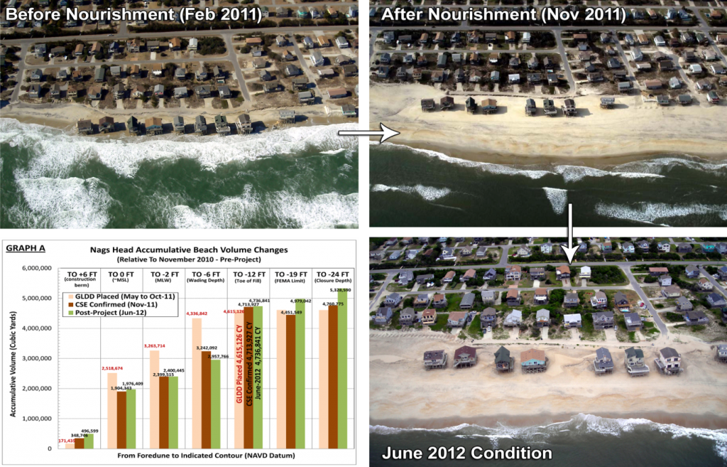 NagsHead-Beach-Before-After_June2012_Chart